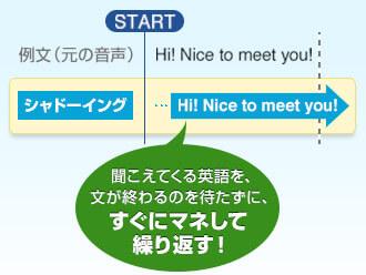 聞こえてくる英語を、文が終わるのを待たずに、すぐにマネして繰り返す!